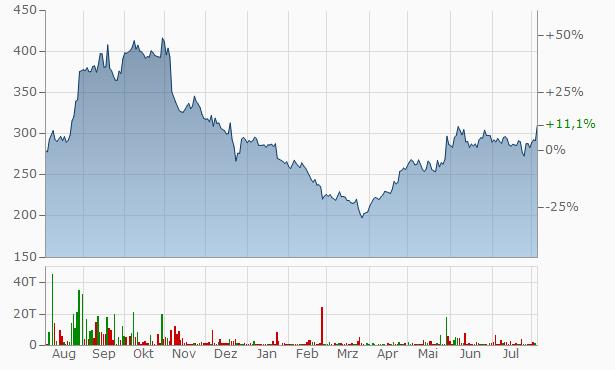 N R Agarwal Industries Chart
