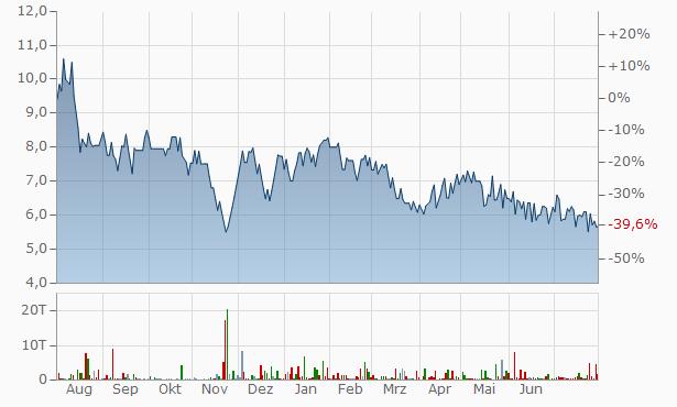 Arcee Industries Chart