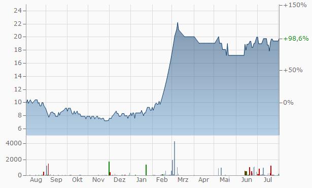 Futuristic Securities Chart