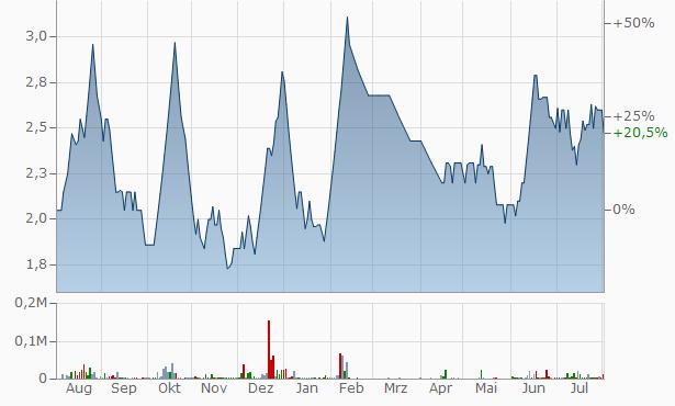 Sungold Capital Chart