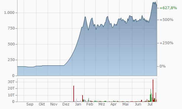 Amani Trading Exports Chart