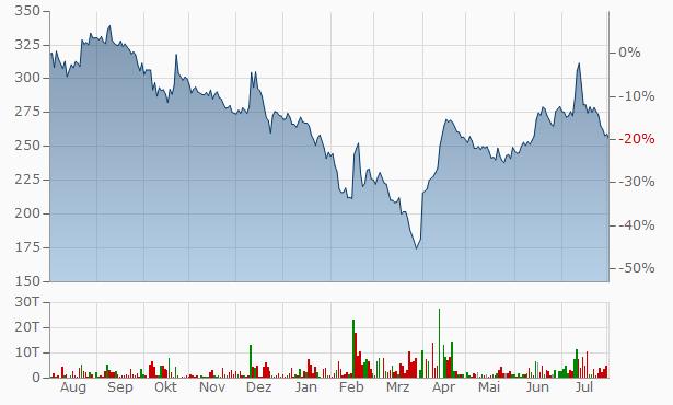 Amal Chart