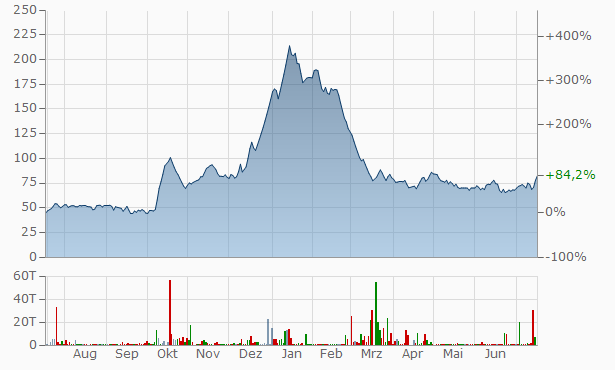 IM+ Capitals Chart