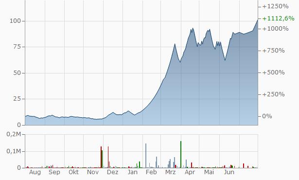 Jhaveri Credits Capital Chart