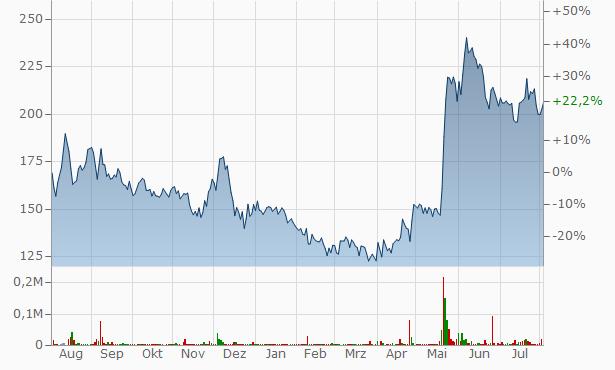 Sarda Plywood Industries Chart