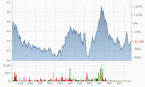 VMS Industries Chart