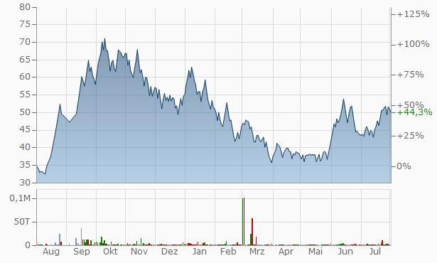 VBC Ferro Alloys Chart