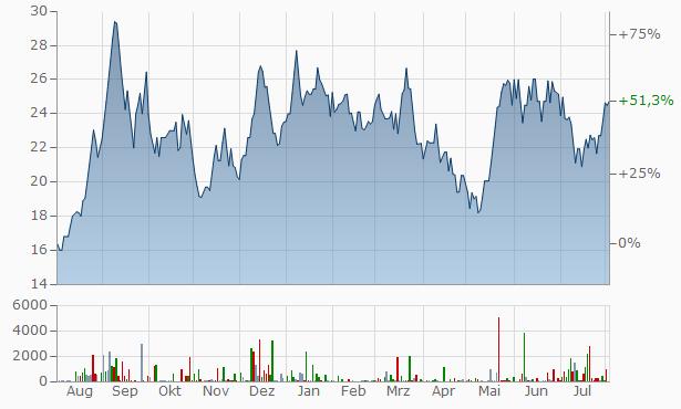 Inter Globe Finance Chart