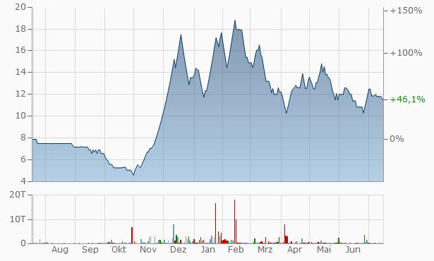 Indus Finance Chart