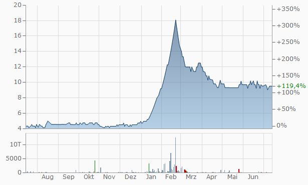 Ashoka Refineries Chart