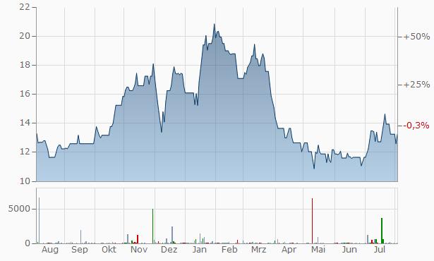 Shree Ganesh Elastoplast Chart