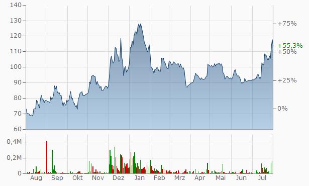 Nelcast Chart