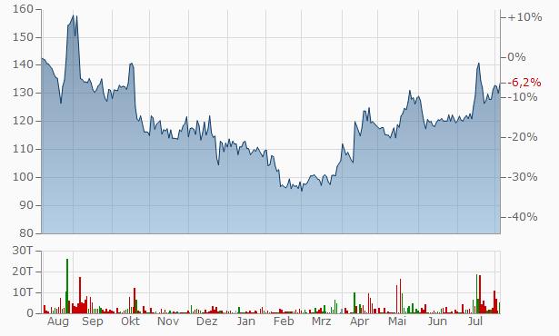 Morarka Finance Chart