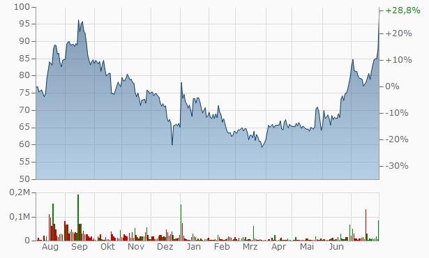 Almondz Capital Management Services Chart