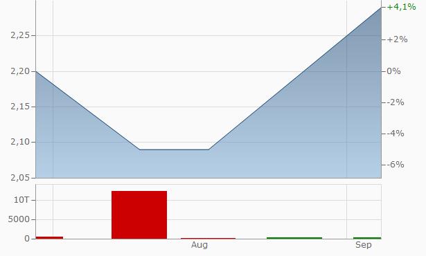 Meglon Infra-Real (India) Chart