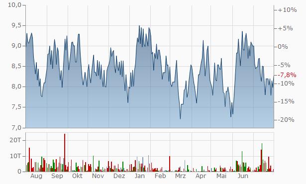 Ajel Chart