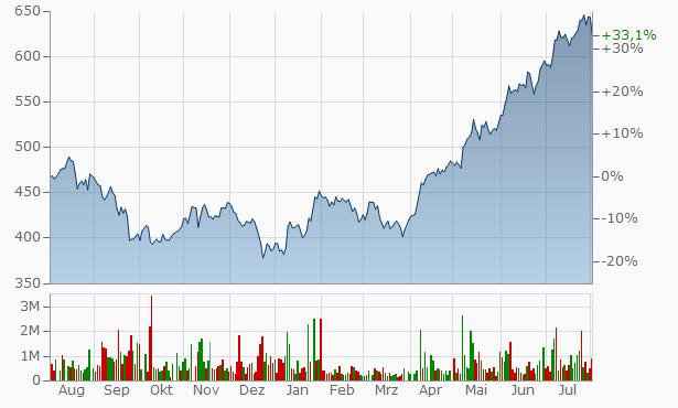Tata Motors Aktienkurs