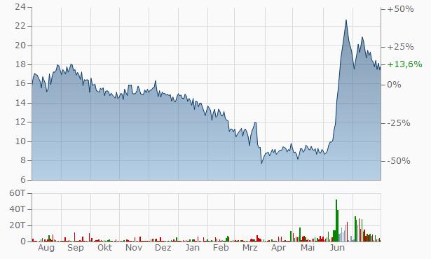 Vaarad Ventures Chart