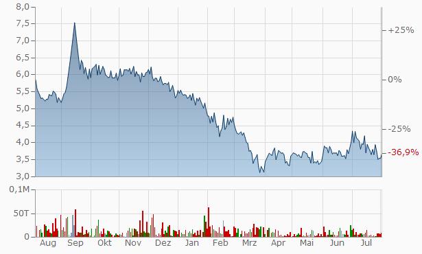Shyamkamal Investment Chart