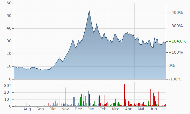 Addi Industries Chart