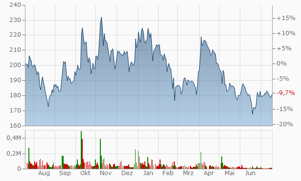 Black Rose Industries Chart