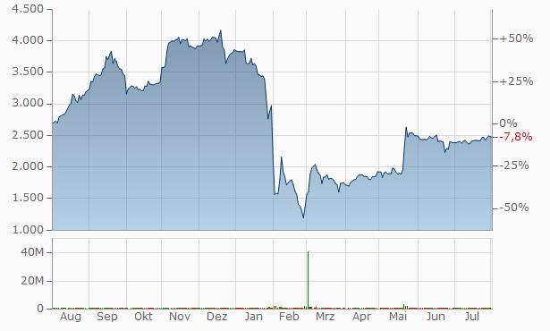 Adani Enterprises Chart