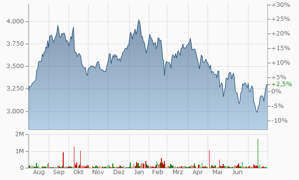 Tata Consultancy Services Chart