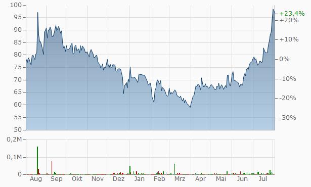 Almondz Global Securities Chart
