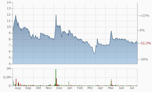 Kanani Industries Chart