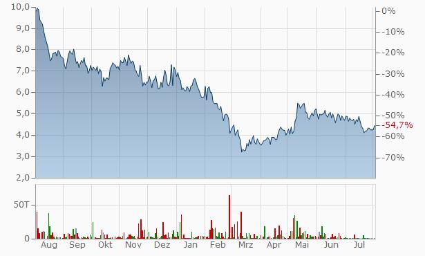 Venlon Enterprises Chart
