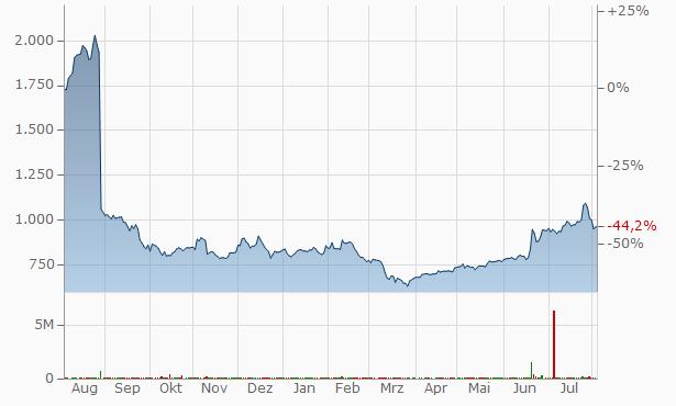 Piramal Enterprises Chart