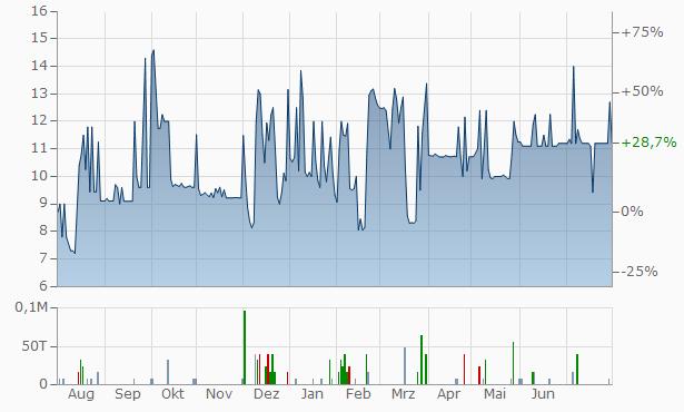 Alacrity Securities Chart