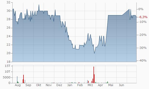 Mehta Securities Chart