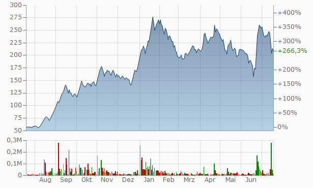 Tiger Logistics (India) Chart