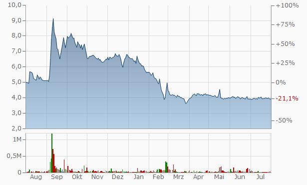 Ravinay Trading Chart