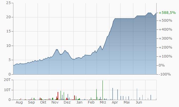 Sterling Guaranty Finance Chart