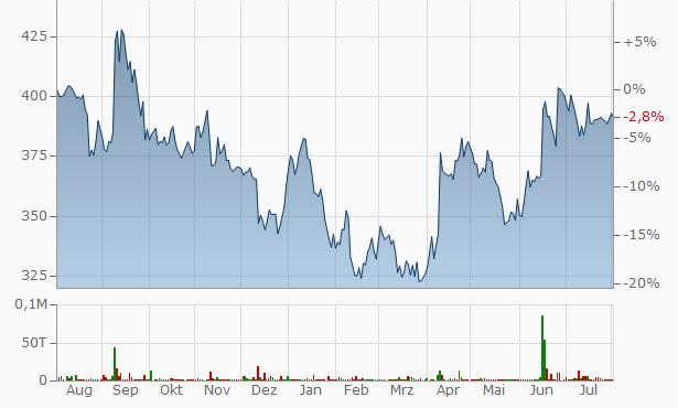 Vidhi Dyestuffs Manufacturing Chart