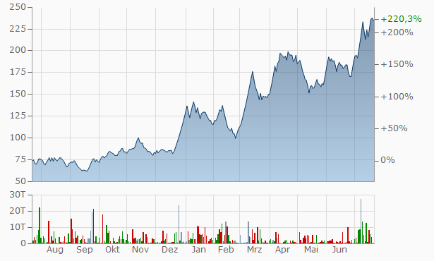 Kernex Microsystems (India) Chart