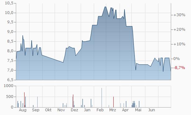 Bansisons Tea Industries Chart
