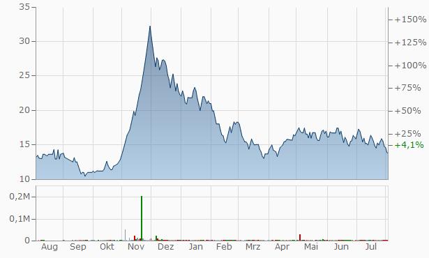 Saptarishi Agro Industries Chart