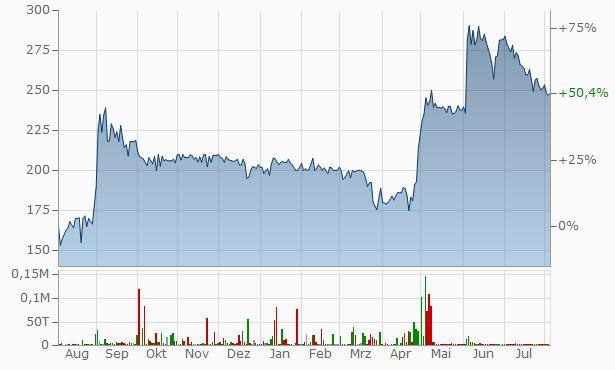 Anisha Impex Chart