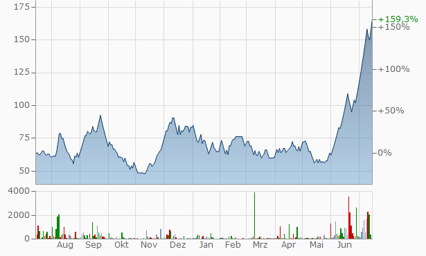 Shukra Pharmaceuticals Chart