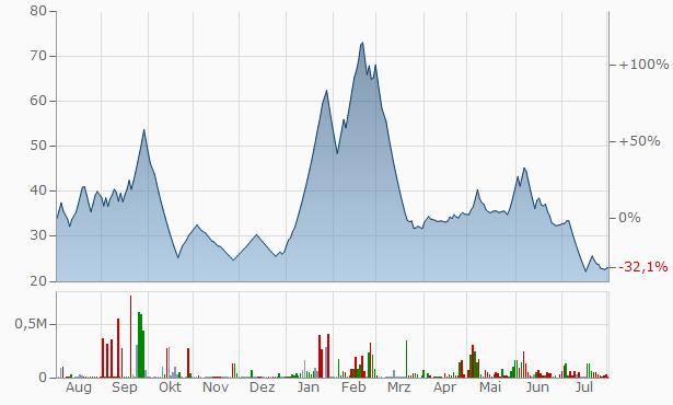ETT Chart