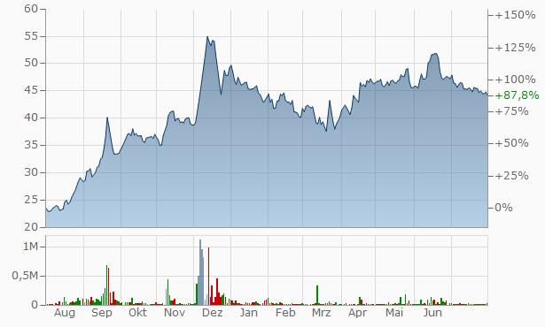 Maxwell Industries Chart