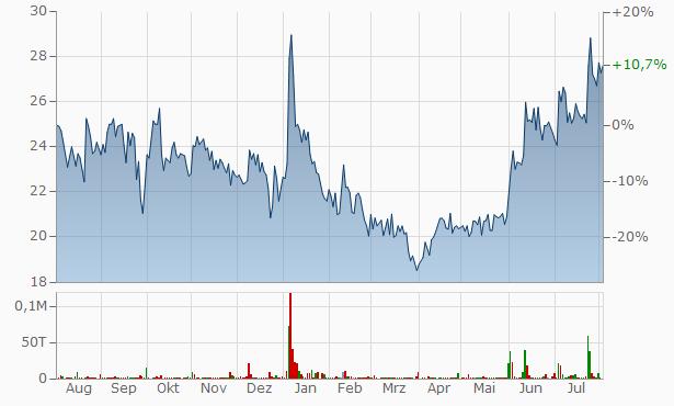 Adhunik Industries Chart
