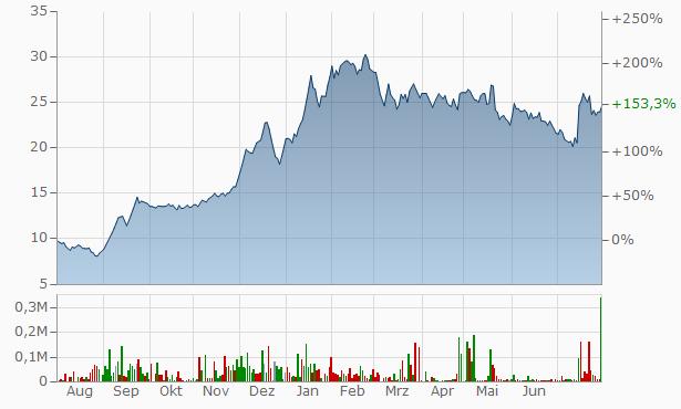 Capital Trade Links Chart