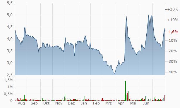 Ashirwad Capital Chart