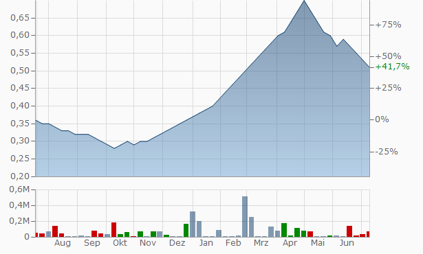 Alps Motor Finance Chart