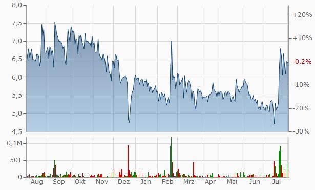 Amforge Industries Chart