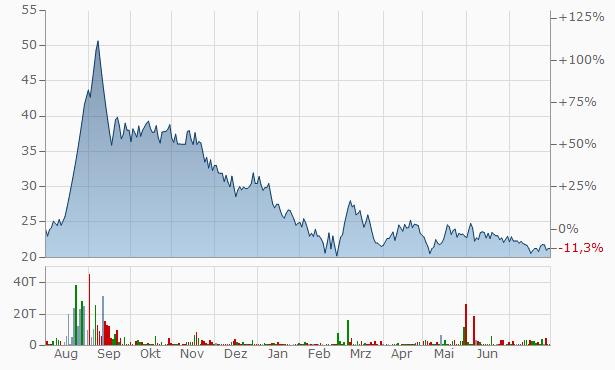 Suryavanshi Spinning Mills Chart